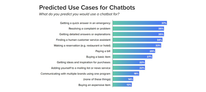 state_of_chatbot