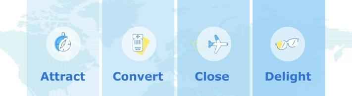 metodologia Inbound - Travel Inbound Marketing Funnel
