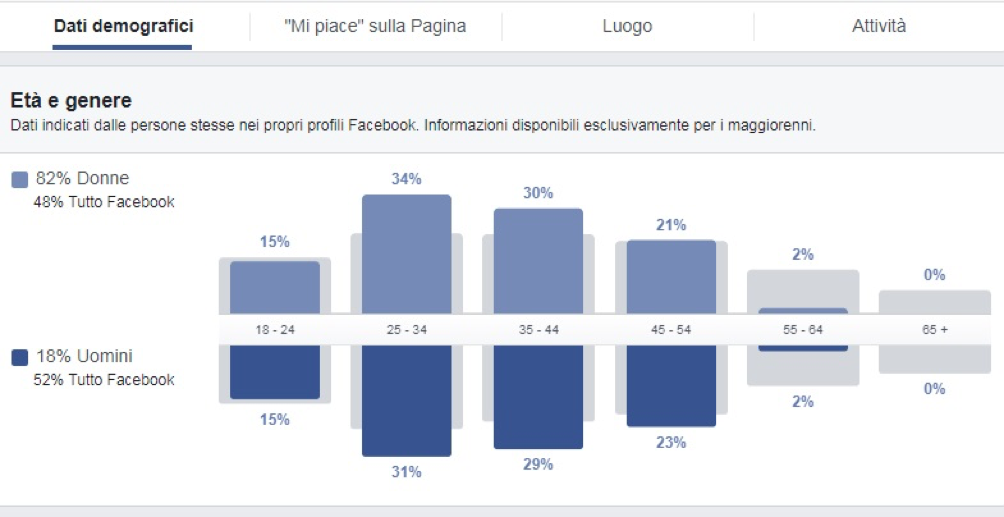 dati-demografici-facebook