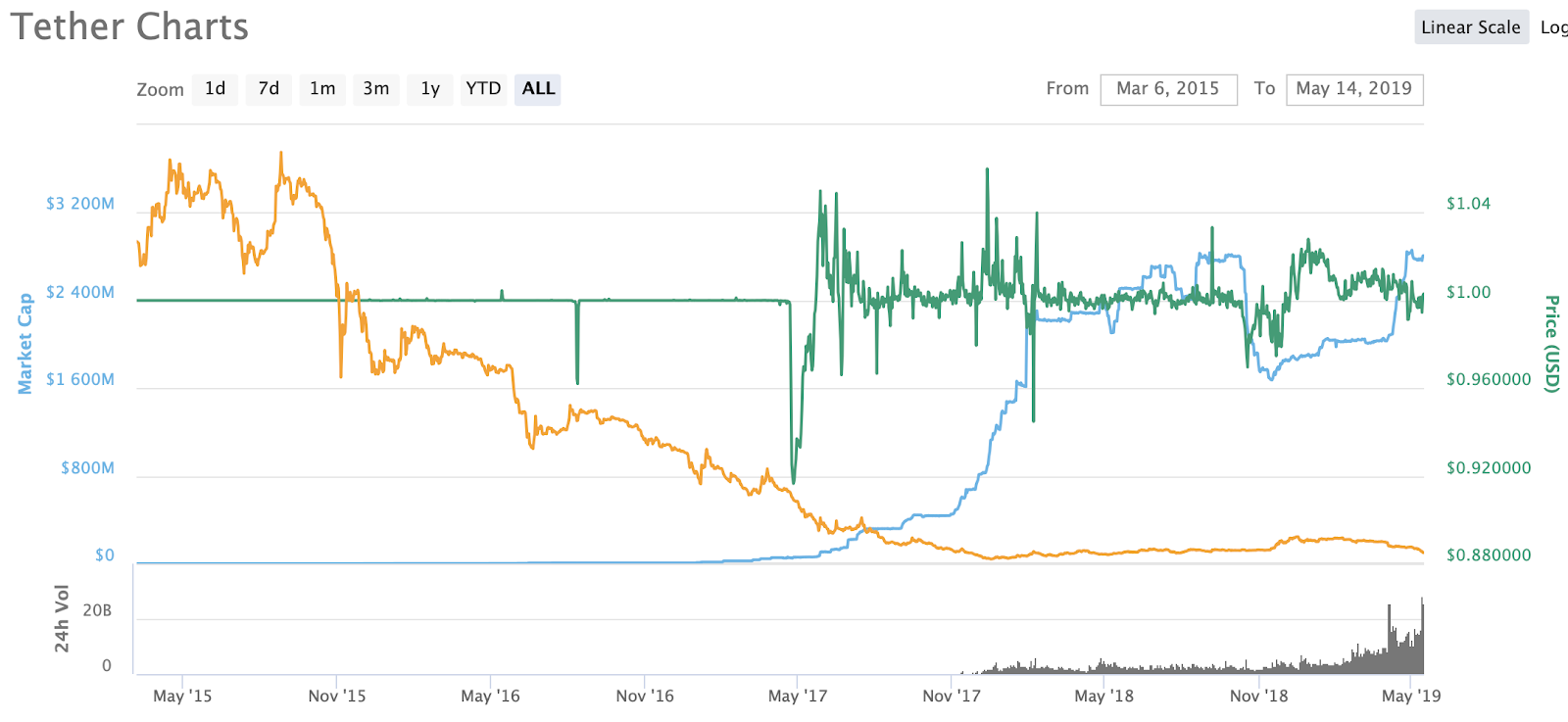 tether_charts