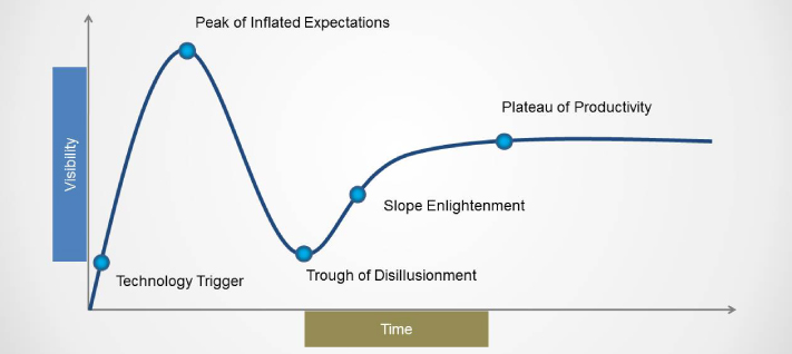 hype_cycle_curve