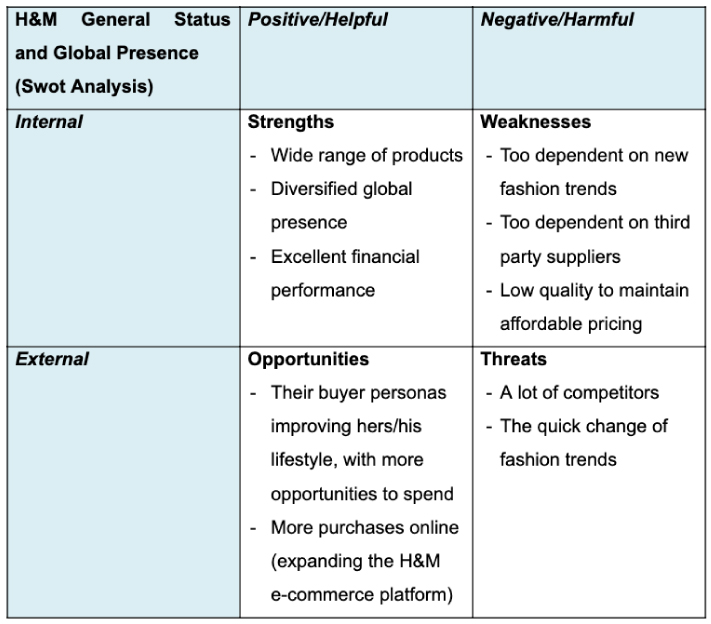 How A Fashion Business Can Perform A Swot Analysis