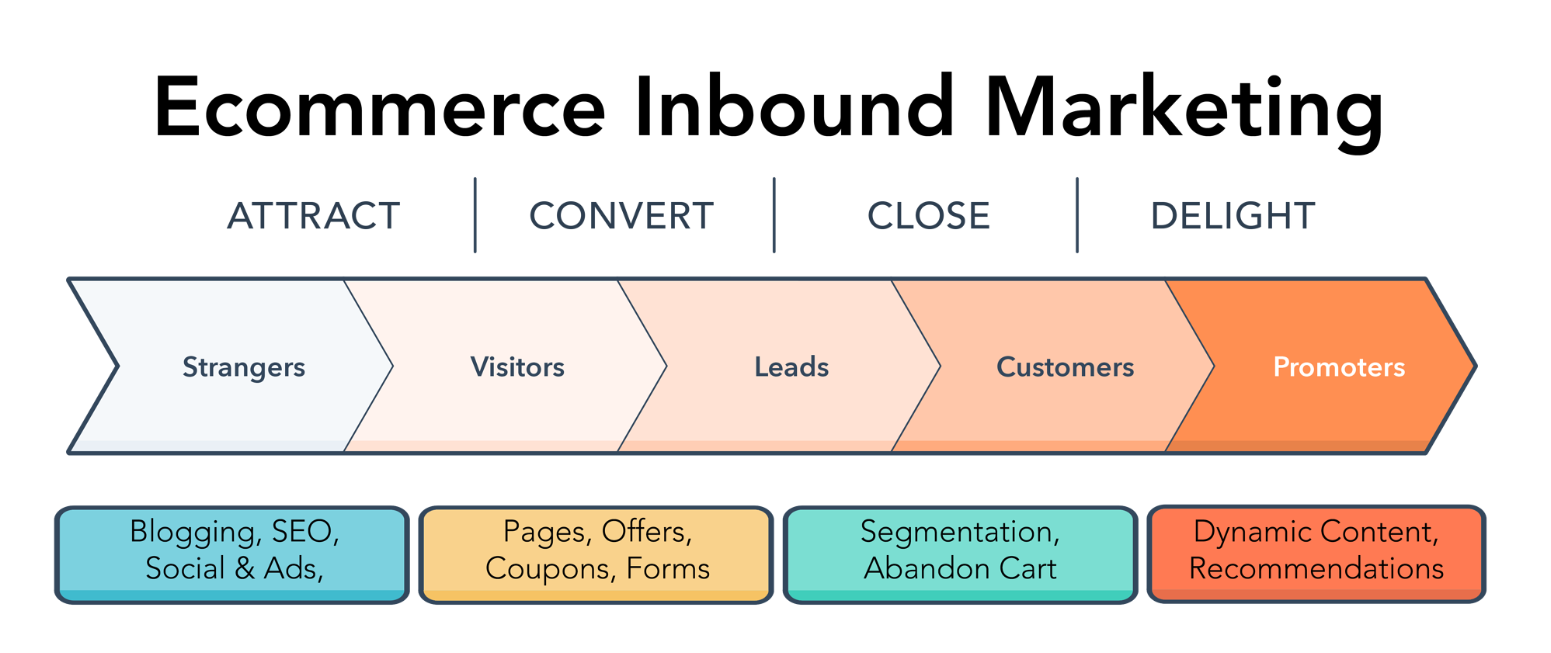 E-commerce_inbound_marketing